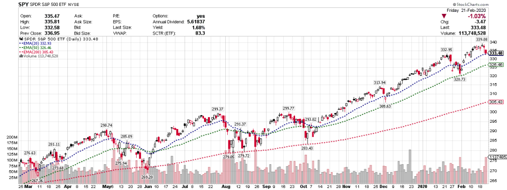 2020-0224-市況分析-SPY指數